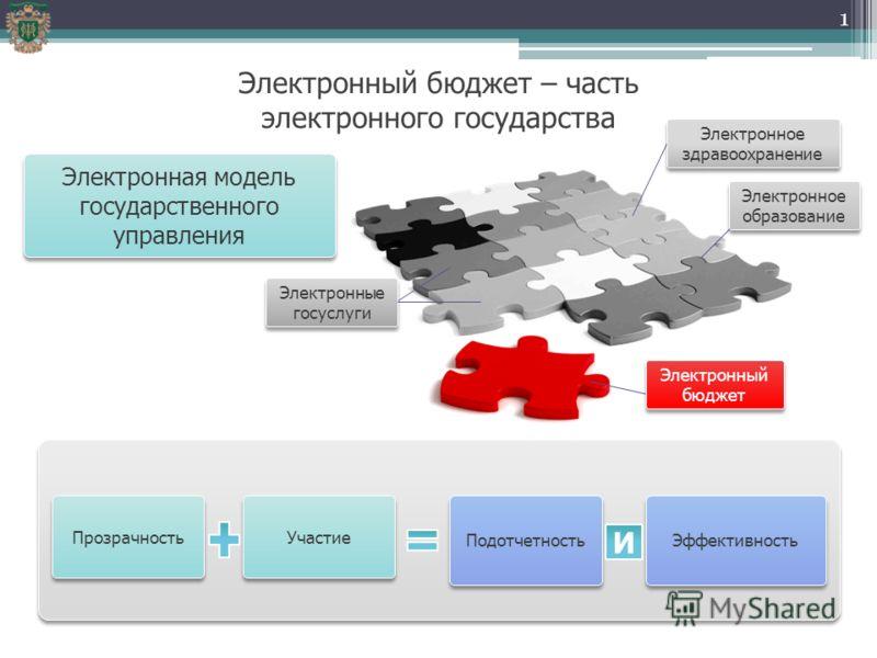 электронный бизнес облачные технологии