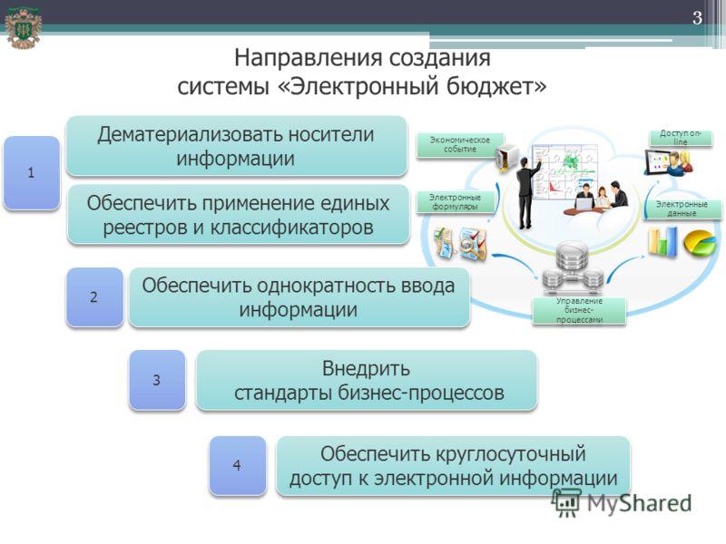 Электронный бюджет официальный сайт 2016 руководство пользователя - 7ea
