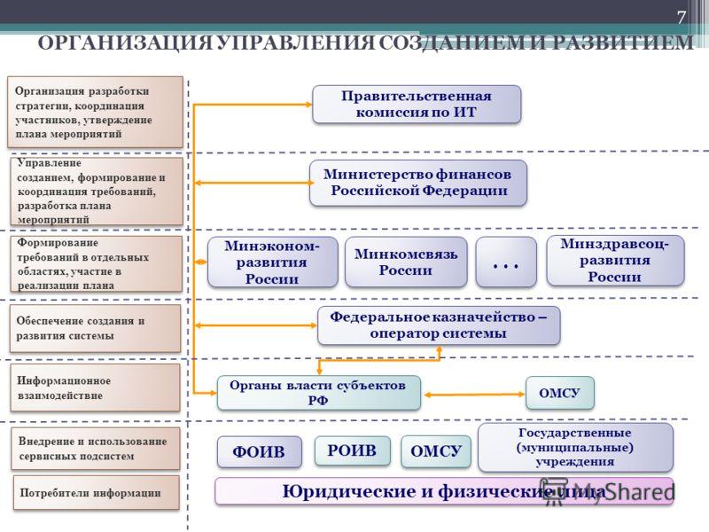 Управление созданием, формирование и координация требований, разработка плана мероприятий Управление созданием, формирование и координация требований, разработка плана мероприятий Организация разработки стратегии, координация участников, утверждение