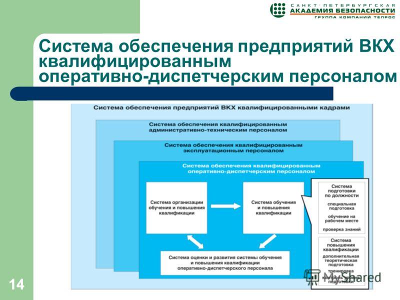 14 Система обеспечения предприятий ВКХ квалифицированным оперативно-диспетчерским персоналом