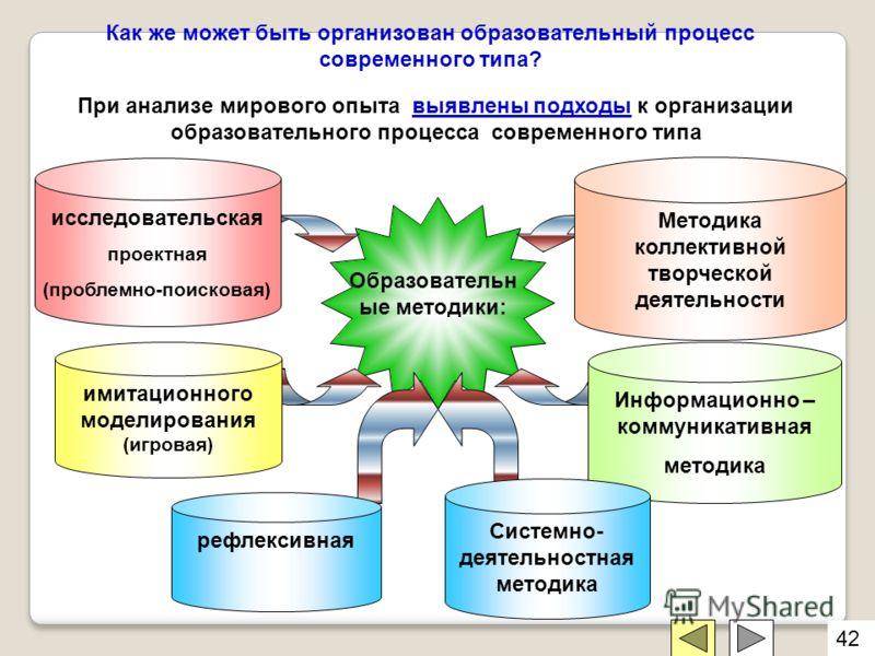 Образовательн ые методики: рефлексивная При анализе мирового опыта выявлены подходы к организации образовательного процесса современного типа Как же может быть организован образовательный процесс современного типа? исследовательская проектная (пробле