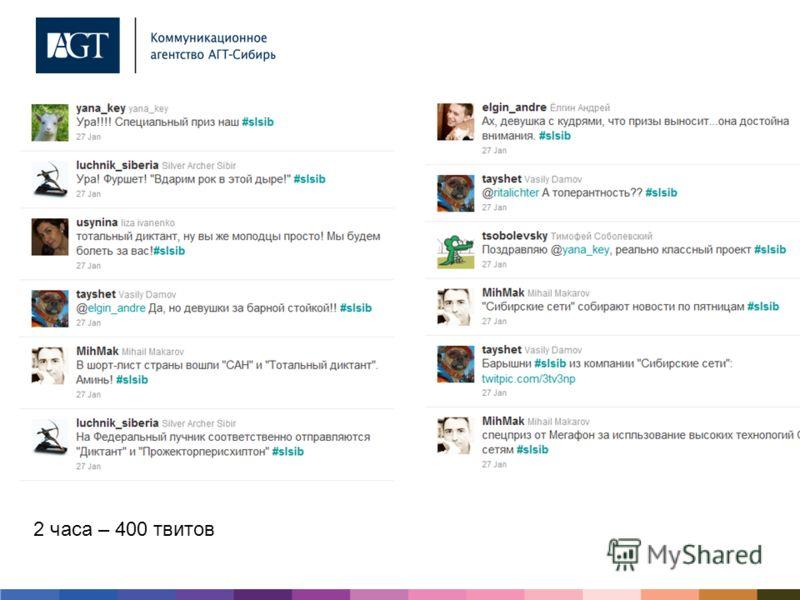 2 часа – 400 твитов
