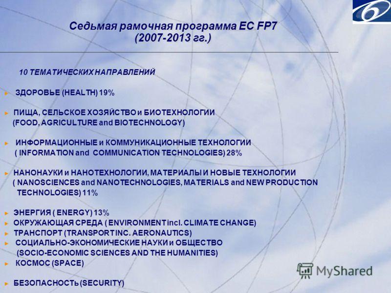 © 2001, Progress Software Corporation Exchange 2001, Washington, DC, USA 33 © 2001, Progress Software Corporation Exchange 2001, Washington, DC, USA 33 Седьмая рамочная программа ЕC FP7 (2007-2013 гг.) 10 ТЕМАТИЧЕСКИХ НАПРАВЛЕНИЙ ЗДОРОВЬЕ (HEALTH) 19