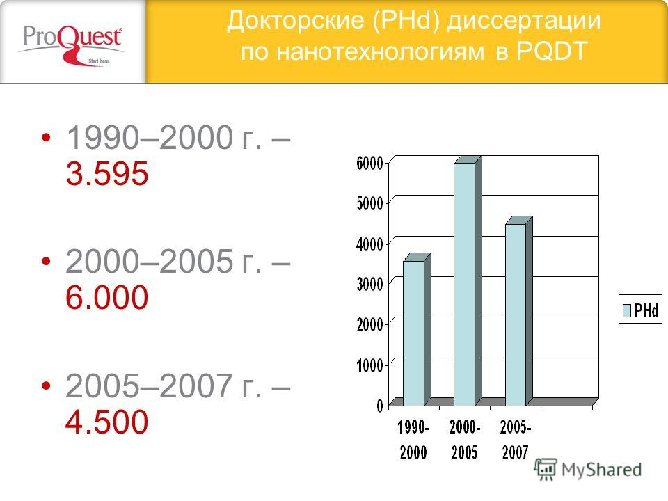 Докторские (PHd) диссертации по нанотехнологиям в PQDT 1990–2000 г. – 3.595 2000–2005 г. – 6.000 2005–2007 г. – 4.500