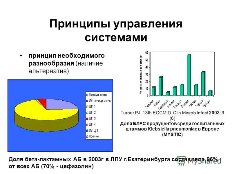 Принципы управления системами принцип необходимого разнообразия (наличие альтернатив) Turner PJ. 13th ECCMID. Clin Microb Infect 2003; 9 (6) Доля БЛРС продуцентов среди госпитальных штаммов Klebsiella pneumoniae в Европе (MYSTIC) Доля бета-лактамных