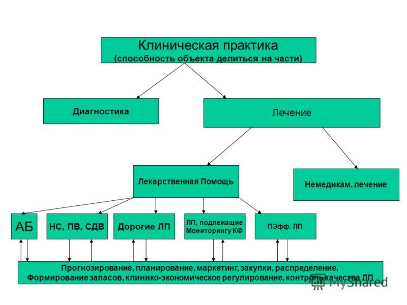 Клиническая практика (способность объекта делиться на части) Лечение Диагностика Лекарственная Помощь Немедикам. лечение АБ НС, ПВ, СДВДорогие ЛП ЛП, подлежащие Мониторингу КФ ПЭфф. ЛП Прогнозирование, планирование, маркетинг, закупки, распределение,