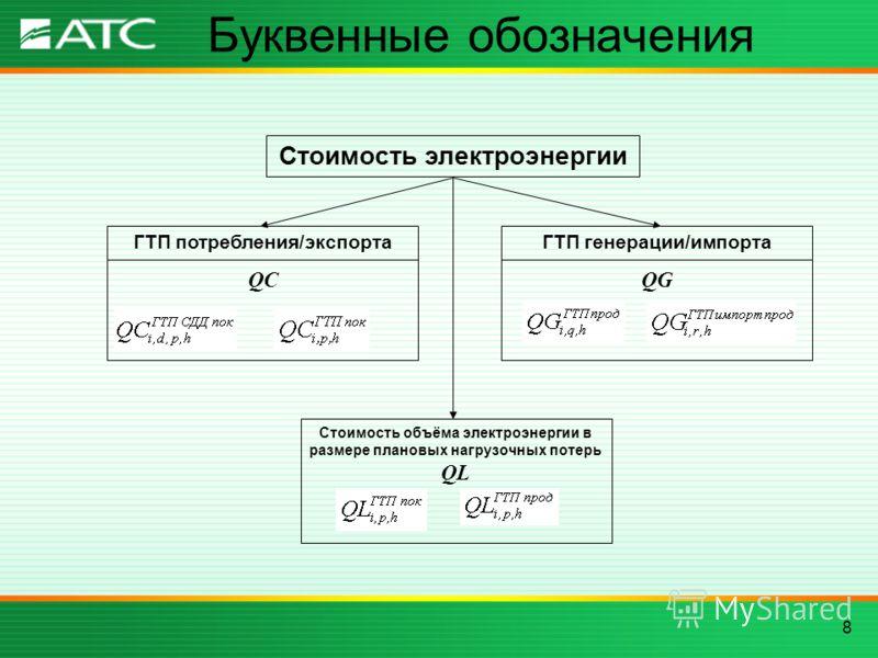 8 Буквенные обозначения Стоимость электроэнергии ГТП потребления/экспорта QC ГТП генерации/импорта QG Стоимость объёма электроэнергии в размере плановых нагрузочных потерь QL