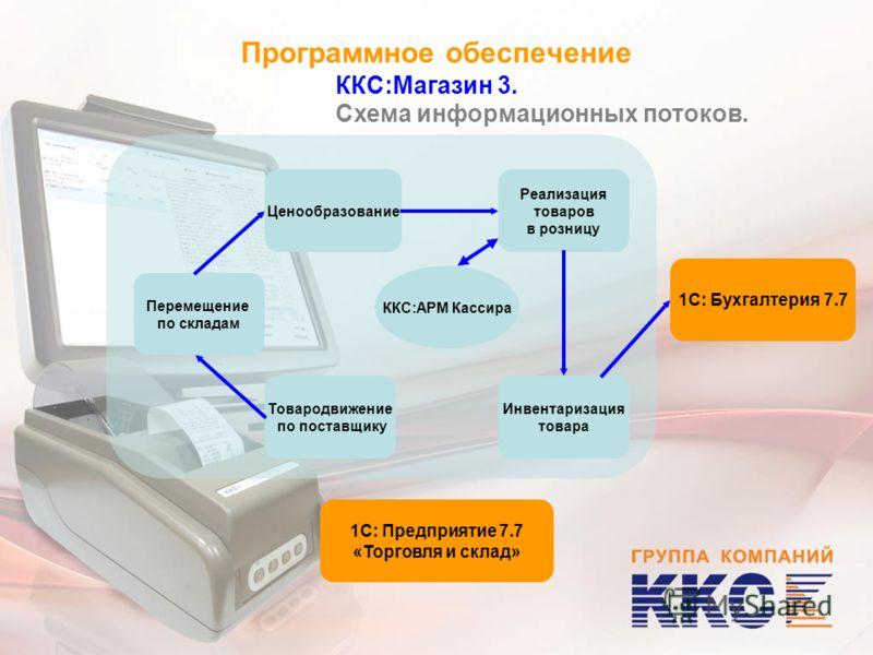 Программное обеспечение ККС:Магазин 3. Схема информационных потоков. Ценообразование Реализация товаров в розницу Перемещение по складам Инвентаризация товара Товародвижение по поставщику 1С: Предприятие 7.7 «Торговля и склад» 1С: Бухгалтерия 7.7 ККС