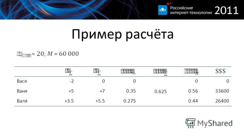 Пример расчёта Вася-200 0.625 00 Ваня+5+70.350.5633600 Валя+3.5+5.50.2750.4426400