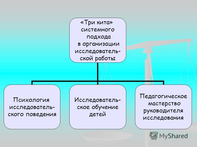 «Три кита» системного подхода в организации исследователь- ской работы Психология исследователь- ского поведения Исследователь- ское обучение детей Педагогическое мастерство руководителя исследования