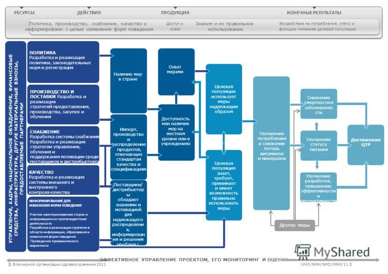 ПОЛИТИКА Разработка и реализация политики, законодательных норм и регистрация ПРОИЗВОДСТВО И ПОСТАВКИ Разработка и реализация стратегий предоставления, производства, закупок и обучения СНАБЖЕНИЕ Разработка системы снабжения Разработка и реализация ст