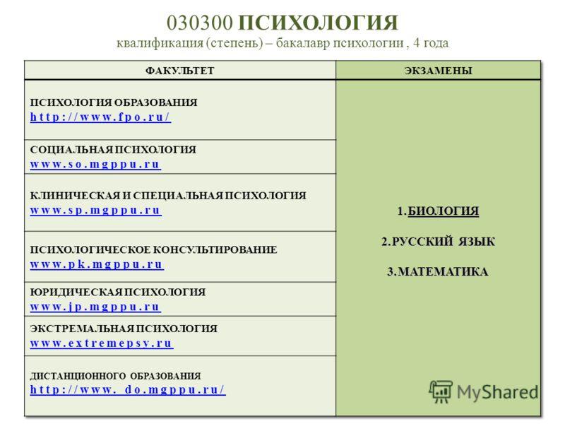 030300 ПСИХОЛОГИЯ квалификация (степень) – бакалавр психологии, 4 года