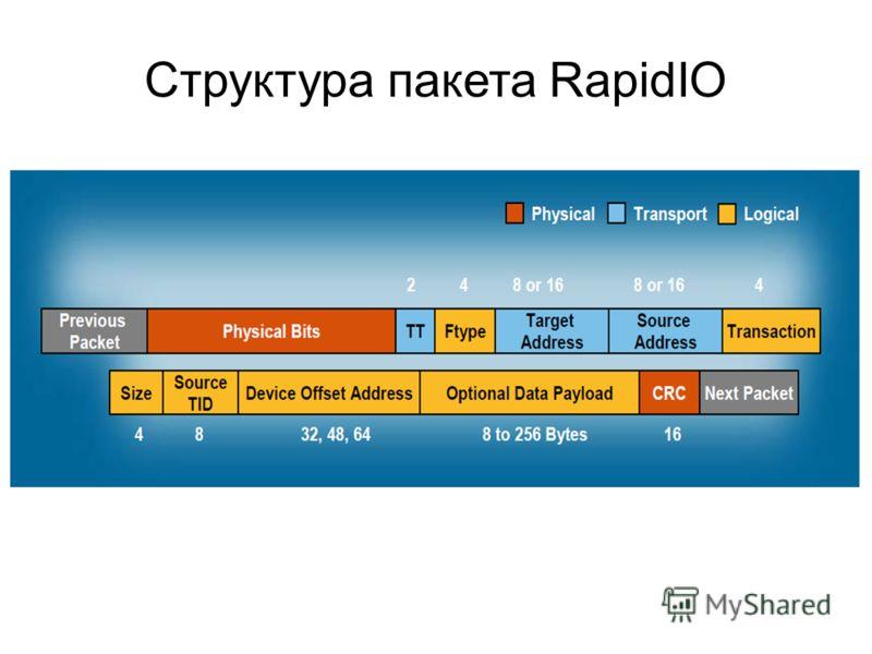 Структура пакета RapidIO