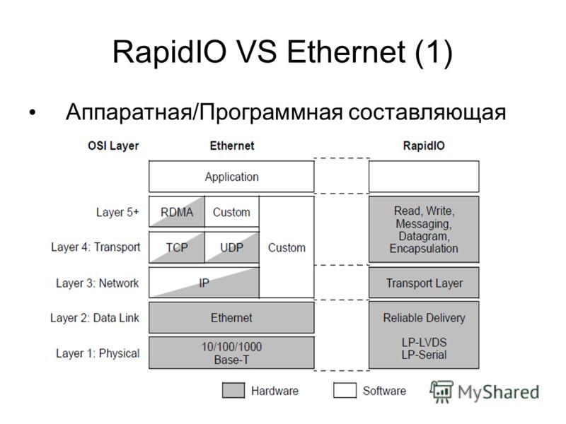 RapidIO VS Ethernet (1) Аппаратная/Программная составляющая