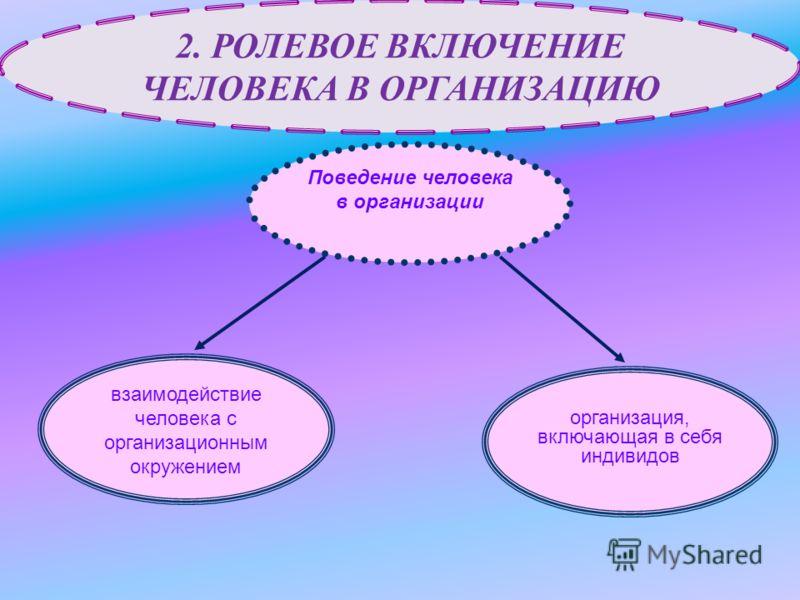 взаимодействие человека с организационным окружением организация, включающая в себя индивидов Поведение человека в организации 2. РОЛЕВОЕ ВКЛЮЧЕНИЕ ЧЕЛОВЕКА В ОРГАНИЗАЦИЮ