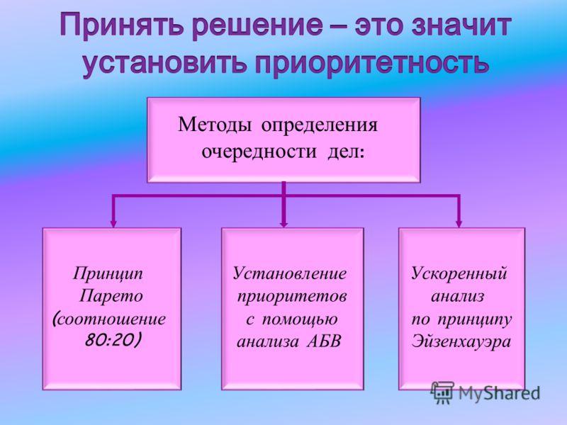 Методы определения очередности дел : Принцип Парето ( соотношение 80:20) Установление приоритетов с помощью анализа АБВ Ускоренный анализ по принципу Эйзенхауэра