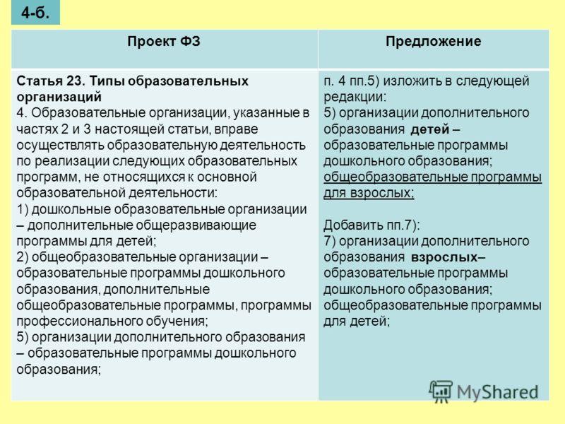 Проект ФЗПредложение Статья 23. Типы образовательных организаций 4. Образовательные организации, указанные в частях 2 и 3 настоящей статьи, вправе осуществлять образовательную деятельность по реализации следующих образовательных программ, не относящи