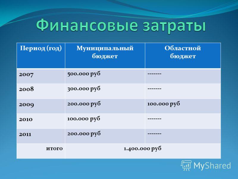 Период (год)Муниципальный бюджет Областной бюджет 2007 500.000 руб------- 2008 300.000 руб------- 2009 200.000 руб100.000 руб 2010 1оо.ооо руб------- 2011 200.000 руб------- итого1.400.000 руб