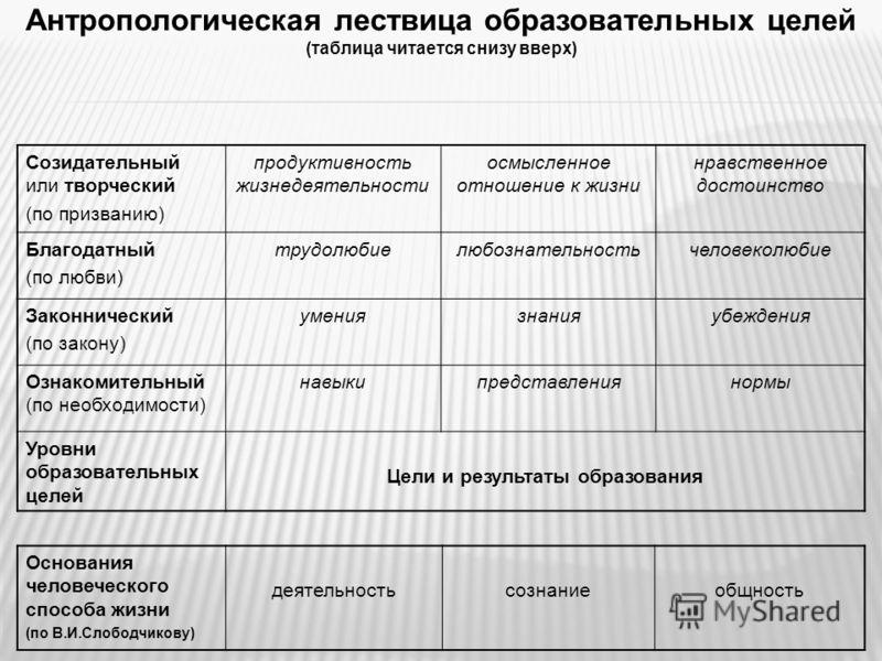 Антропологическая лествица образовательных целей (таблица читается снизу вверх) Основания человеческого способа жизни (по В.И.Слободчикову) деятельностьсознаниеобщность Созидательный или творческий (по призванию) продуктивность жизнедеятельности осмы