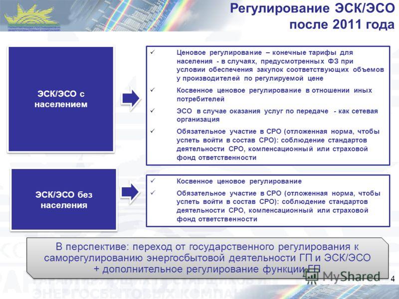 Регулирование ЭСК/ЭСО после 2011 года Косвенное ценовое регулирование Обязательное участие в СРО (отложенная норма, чтобы успеть войти в состав СРО): соблюдение стандартов деятельности СРО, компенсационный или страховой фонд ответственности 4 ЭСК/ЭСО