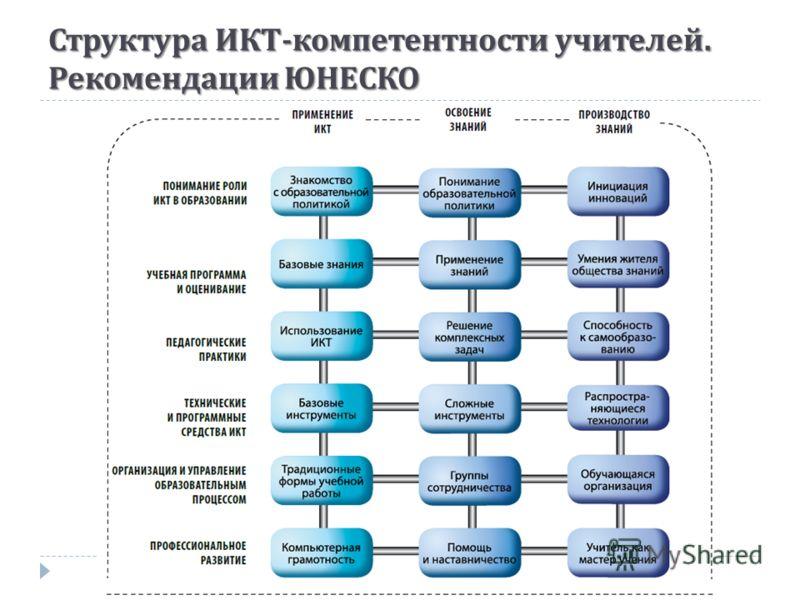 Структура ИКТ - компетентности учителей. Рекомендации ЮНЕСКО