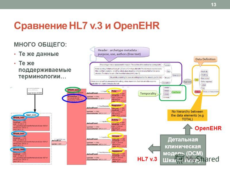 Сравнение HL7 v.3 и OpenEHR МНОГО ОБЩЕГО: Те же данные Те же поддерживаемые терминологии… 13 Детальная клиническая модель (DCM) Шкалы Апгар. OpenEHR HL7 v.3