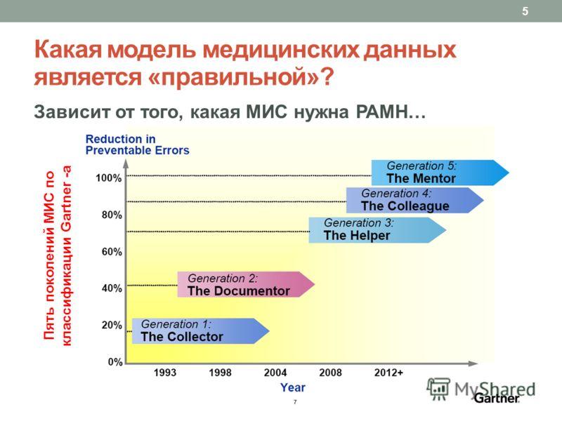 Какая модель медицинских данных является «правильной»? Зависит от того, какая МИС нужна РАМН… 5 Пять поколений МИС по классификации Gartner -а
