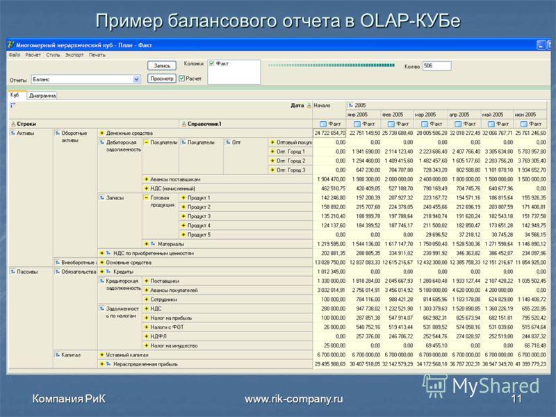 Компания РиК www.rik-company.ru11 Пример балансового отчета в OLAP-КУБе