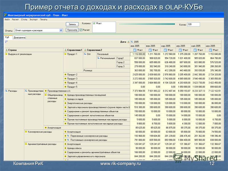 Компания РиК www.rik-company.ru12 Пример отчета о доходах и расходах в OLAP- КУБе