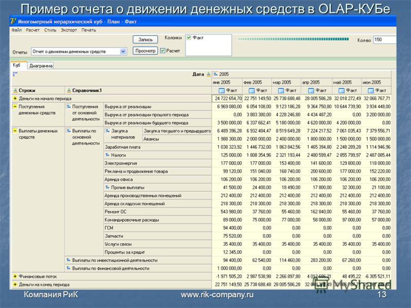Компания РиК www.rik-company.ru13 Пример отчета о движении денежных средств в OLAP-КУБе