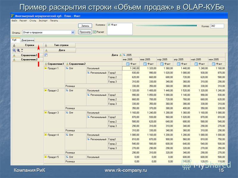Компания РиК www.rik-company.ru15 Пример раскрытия строки «Объем продаж» в OLAP- КУБе
