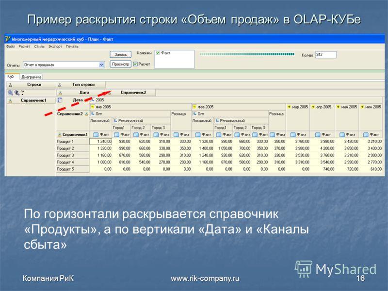 Компания РиК www.rik-company.ru16 Пример раскрытия строки «Объем продаж» в OLAP- КУБе По горизонтали раскрывается справочник «Продукты», а по вертикали «Дата» и «Каналы сбыта»