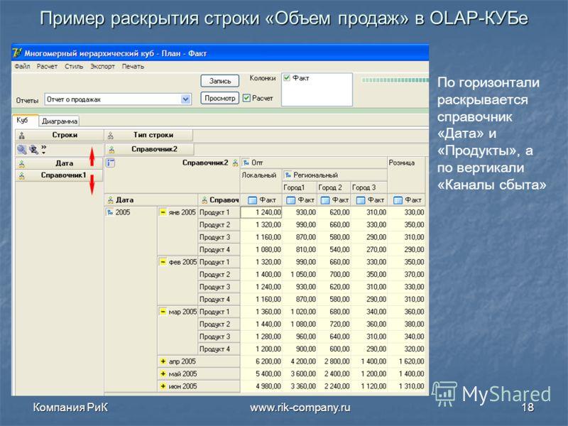 Компания РиК www.rik-company.ru18 Пример раскрытия строки «Объем продаж» в OLAP- КУБе По горизонтали раскрывается справочник «Дата» и «Продукты», а по вертикали «Каналы сбыта»