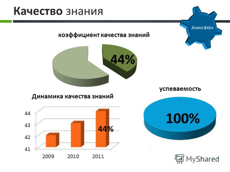 Качество знания 44%44%