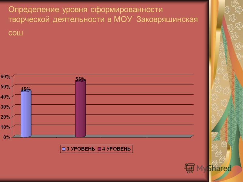 Определение уровня сформированности творческой деятельности в МОУ Заковряшинская сош