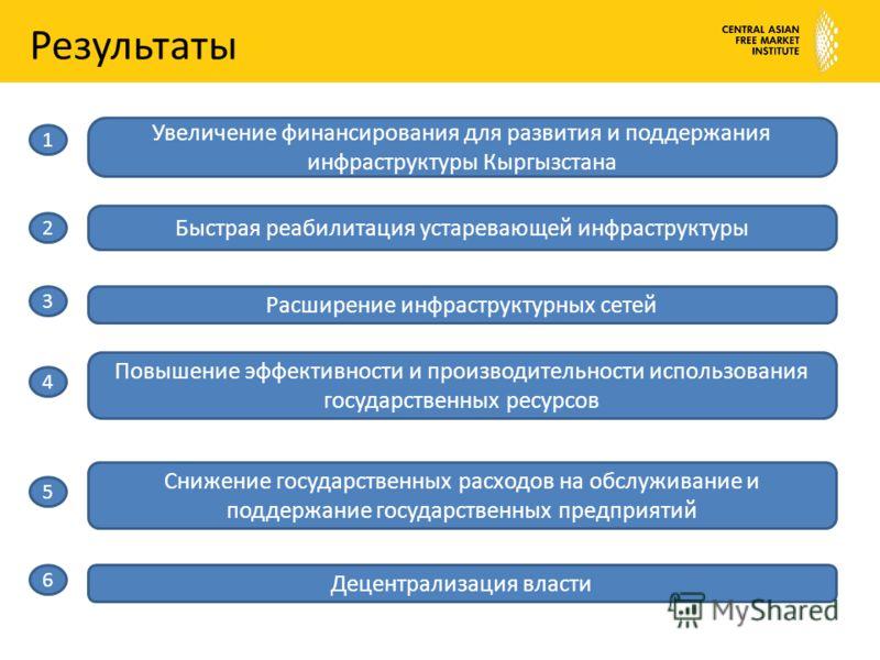Результаты Увеличение финансирования для развития и поддержания инфраструктуры Кыргызстана Быстрая реабилитация устаревающей инфраструктуры Расширение инфраструктурных сетей Повышение эффективности и производительности использования государственных р