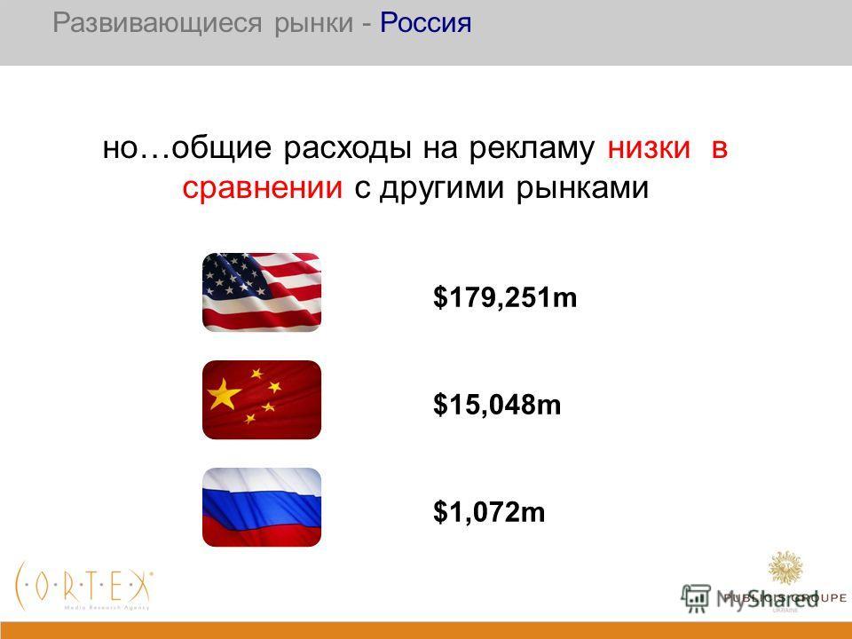но…общие расходы на рекламу низки в сравнении с другими рынками $15,048m $1,072m $179,251m Развивающиеся рынки - Россия
