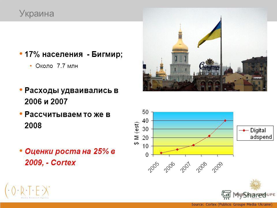Украина 17% населения - Бигмир; Около 7.7 млн Расходы удваивались в 2006 и 2007 Рассчитываем то же в 2008 Оценки роста на 25% в 2009, - Cortex Source: Cortex (Publicis Groupe Media Ukraine)