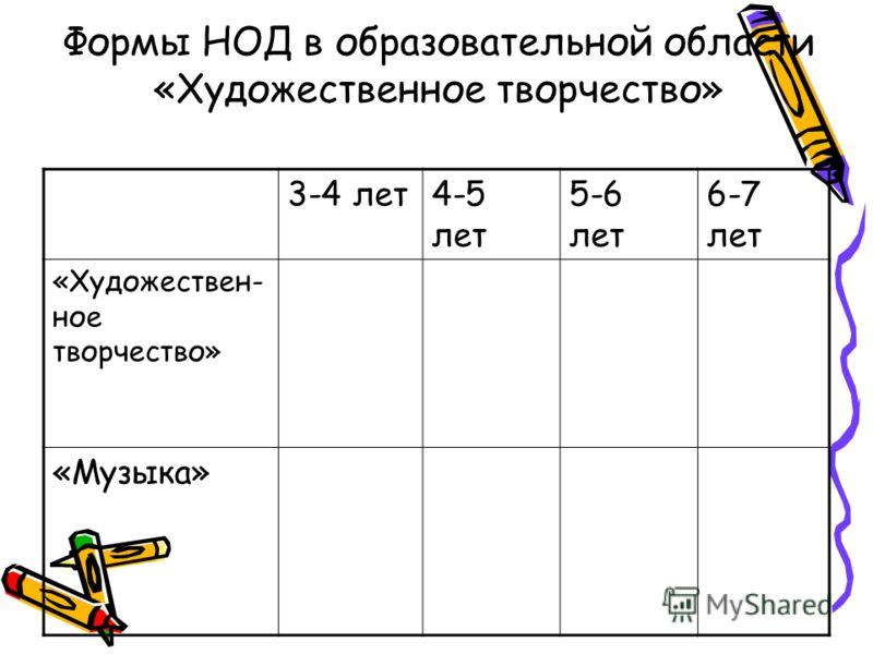 Формы НОД в образовательной области «Художественное творчество» 3-4 лет4-5 лет 5-6 лет 6-7 лет «Художествен- ное творчество» «Музыка»