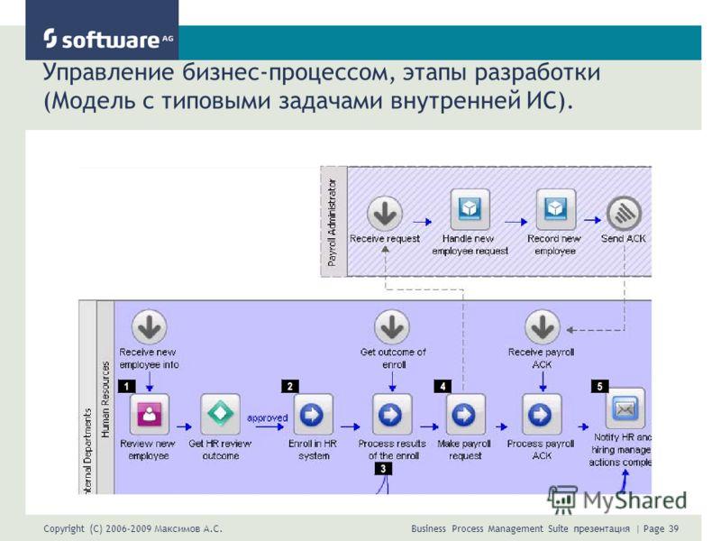 Copyright (C) 2006-2009 Максимов А.С. Business Process Management Suite презентация | Page 39 Управление бизнес-процессом, этапы разработки (Модель с типовыми задачами внутренней ИС).