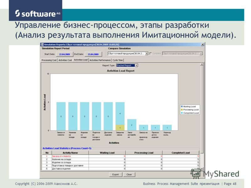 Copyright (C) 2006-2009 Максимов А.С. Business Process Management Suite презентация | Page 48 Управление бизнес-процессом, этапы разработки (Анализ результата выполнения Имитационной модели).