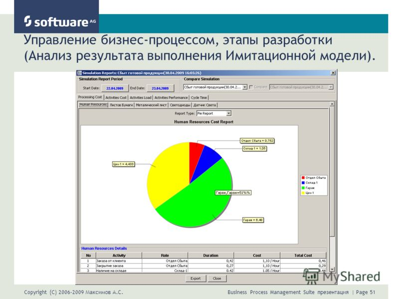 Copyright (C) 2006-2009 Максимов А.С. Business Process Management Suite презентация | Page 51 Управление бизнес-процессом, этапы разработки (Анализ результата выполнения Имитационной модели).