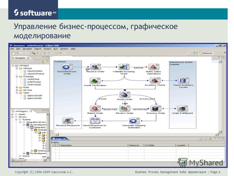 Copyright (C) 2006-2009 Максимов А.С. Business Process Management Suite презентация | Page 6 Управление бизнес-процессом, графическое моделирование