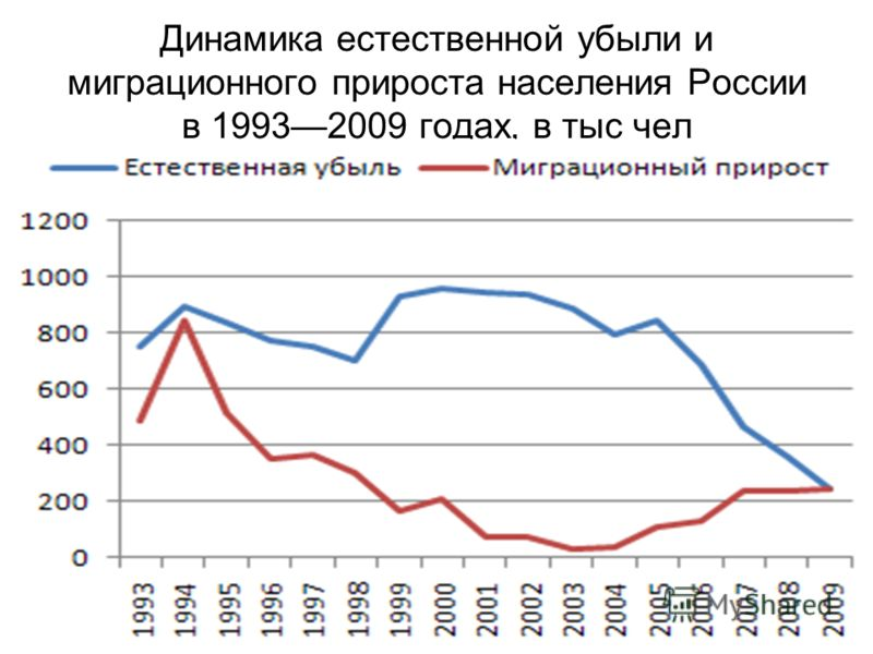 Динамика естественной убыли и миграционного прироста населения России в 19932009 годах, в тыс чел