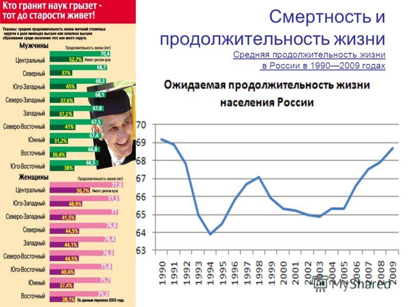 Смертность и продолжительность жизни Средняя продолжительность жизни в России в 19902009 годах