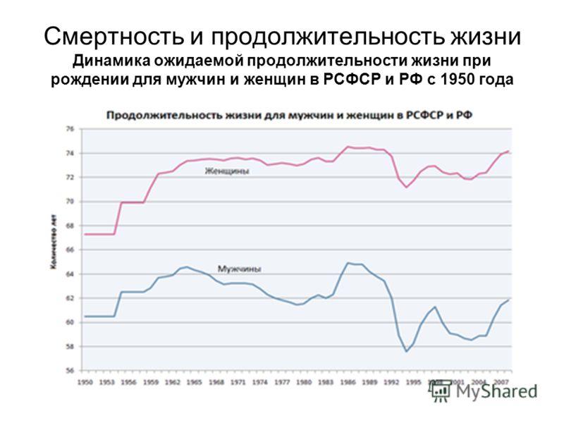 Смертность и продолжительность жизни Динамика ожидаемой продолжительности жизни при рождении для мужчин и женщин в РСФСР и РФ с 1950 года