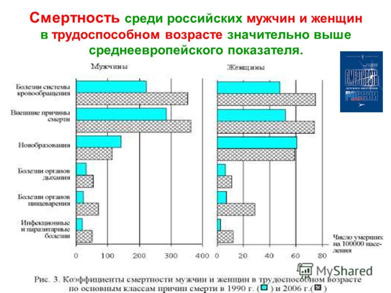 Смертность среди российских мужчин и женщин в трудоспособном возрасте значительно выше среднеевропейского показателя.