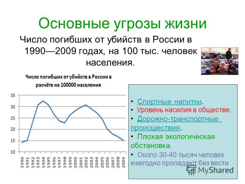 Основные угрозы жизни Число погибших от убийств в России в 19902009 годах, на 100 тыс. человек населения. Спиртные напитки.Спиртные напитки Уровень насилия в обществе. Дорожно-транспортные происшествия.Дорожно-транспортные происшествия Плохая экологи
