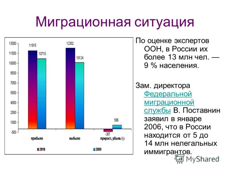 Миграционная ситуация По оценке экспертов ООН, в России их более 13 млн чел. 9 % населения. Зам. директора Федеральной миграционной службы В. Поставнин заявил в январе 2006, что в России находится от 5 до 14 млн нелегальных иммигрантов. Федеральной м