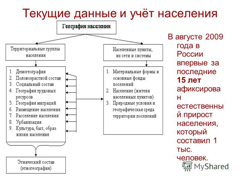 Текущие данные и учёт населения В августе 2009 года в России впервые за последние 15 лет афиксирова н естественны й прирост населения, который составил 1 тыс. человек.